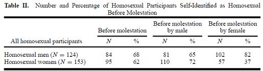 ... percentage of males who reported identification as gay before the abuse.